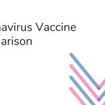 CORONAVIRUS VACCINE COMPARISON